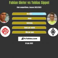 Fabian Giefer vs Tobias Sippel h2h player stats