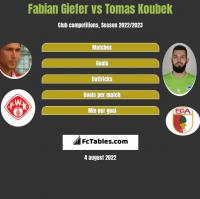 Fabian Giefer vs Tomas Koubek h2h player stats