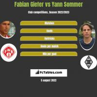 Fabian Giefer vs Yann Sommer h2h player stats