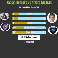 Fabian Herbers vs Alvaro Medran h2h player stats