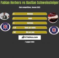 Fabian Herbers vs Bastian Schweinsteiger h2h player stats