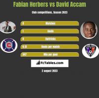 Fabian Herbers vs David Accam h2h player stats