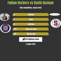 Fabian Herbers vs David Guzman h2h player stats