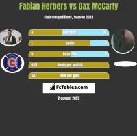 Fabian Herbers vs Dax McCarty h2h player stats