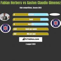 Fabian Herbers vs Gaston Claudio Gimenez h2h player stats