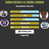 Fabian Herbers vs Gedion Zelalem h2h player stats
