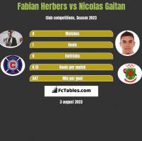 Fabian Herbers vs Nicolas Gaitan h2h player stats