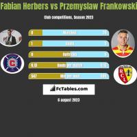 Fabian Herbers vs Przemyslaw Frankowski h2h player stats
