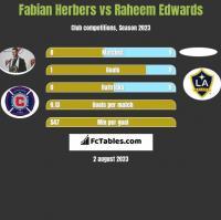 Fabian Herbers vs Raheem Edwards h2h player stats