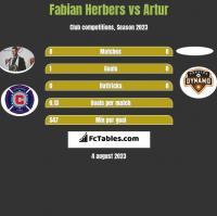 Fabian Herbers vs Artur h2h player stats
