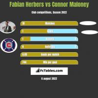 Fabian Herbers vs Connor Maloney h2h player stats