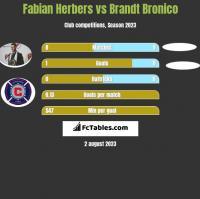 Fabian Herbers vs Brandt Bronico h2h player stats