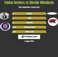 Fabian Herbers vs Djordje Mihailovic h2h player stats