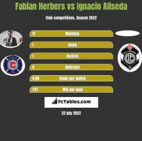 Fabian Herbers vs Ignacio Aliseda h2h player stats