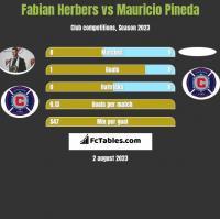 Fabian Herbers vs Mauricio Pineda h2h player stats