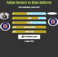 Fabian Herbers vs Brian Gutierrez h2h player stats