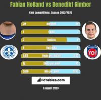 Fabian Holland vs Benedikt Gimber h2h player stats