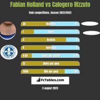 Fabian Holland vs Calogero Rizzuto h2h player stats