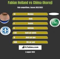 Fabian Holland vs Chima Okoroji h2h player stats