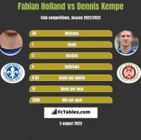 Fabian Holland vs Dennis Kempe h2h player stats