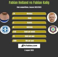 Fabian Holland vs Fabian Kalig h2h player stats