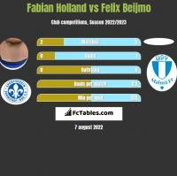 Fabian Holland vs Felix Beijmo h2h player stats