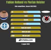 Fabian Holland vs Florian Heister h2h player stats
