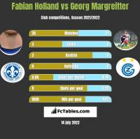 Fabian Holland vs Georg Margreitter h2h player stats