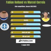 Fabian Holland vs Marcel Correia h2h player stats
