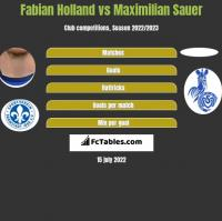 Fabian Holland vs Maximilian Sauer h2h player stats