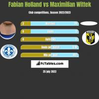 Fabian Holland vs Maximilian Wittek h2h player stats