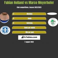 Fabian Holland vs Marco Meyerhofer h2h player stats