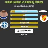 Fabian Holland vs Anthony Straker h2h player stats
