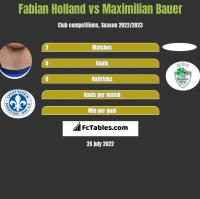 Fabian Holland vs Maximilian Bauer h2h player stats
