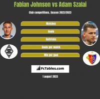 Fabian Johnson vs Adam Szalai h2h player stats