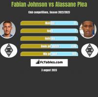 Fabian Johnson vs Alassane Plea h2h player stats