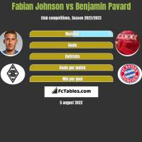 Fabian Johnson vs Benjamin Pavard h2h player stats