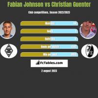 Fabian Johnson vs Christian Guenter h2h player stats