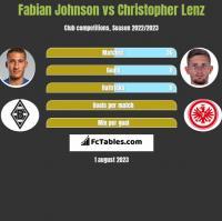 Fabian Johnson vs Christopher Lenz h2h player stats