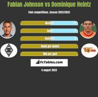 Fabian Johnson vs Dominique Heintz h2h player stats