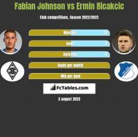 Fabian Johnson vs Ermin Bicakcić h2h player stats