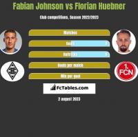 Fabian Johnson vs Florian Huebner h2h player stats