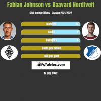 Fabian Johnson vs Haavard Nordtveit h2h player stats