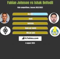 Fabian Johnson vs Ishak Belfodil h2h player stats