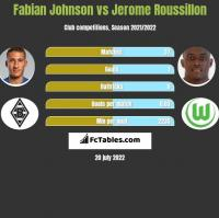 Fabian Johnson vs Jerome Roussillon h2h player stats