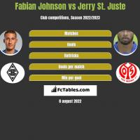 Fabian Johnson vs Jerry St. Juste h2h player stats