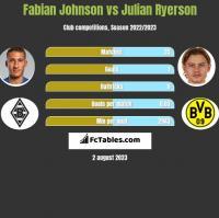 Fabian Johnson vs Julian Ryerson h2h player stats
