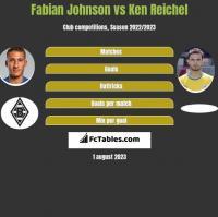Fabian Johnson vs Ken Reichel h2h player stats
