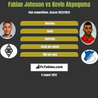 Fabian Johnson vs Kevin Akpoguma h2h player stats