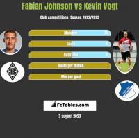 Fabian Johnson vs Kevin Vogt h2h player stats